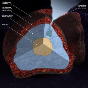 """Corte transversal que muestra el interior rojo de la """"cáscara"""" de la capa de un objeto del Cinturón de Kuiper"""