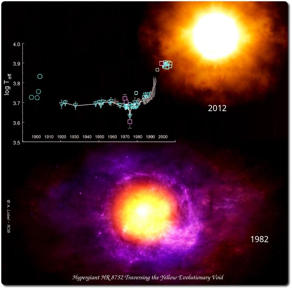 Resultado de imagen de La estrella hipergigante HR 8752 atravesando el Vacío Evolutivo Amarillo