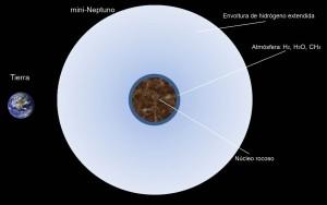 """Comparación entre la Tierra y un """"mini-Neptuno"""". Crédito: H. Lammer."""