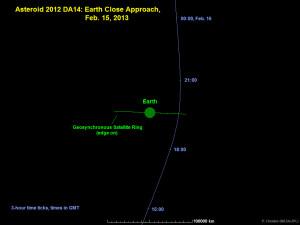 Ilustración de la trayectoria del asteroide 2012 DA14, que pasará dentro del anillo de los satélites geosíncronos. Crédito: P. Chodas NASA/JPL.