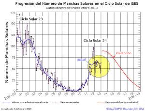 Gráfico manchas solares ciclo 24