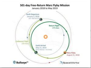 'Misión de sobrevuelo a Marte'