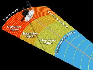 Regiones de transición límites heliosfera, Voyager