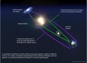 Para explicar el comportamiento de galaxias y otros objetos así como la desviación de la luz, la teoría de gravitación extendida no tiene que recurrir a la materia y energía oscuras. / Créditos: AMC