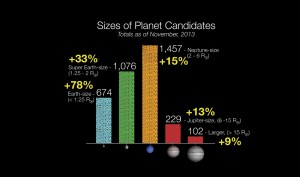 Candidatos de Kepler (noviembre 2013)