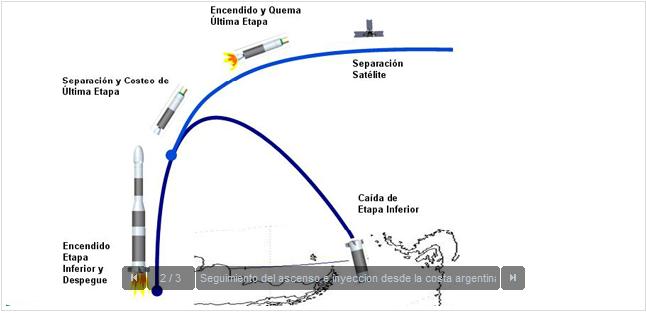 Cronograma Tronador II