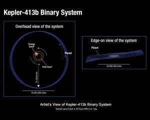 Sistema Kepler-413