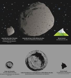 Comparación de asteroides