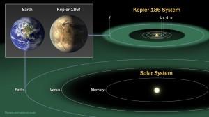 Comparación Kepler-186