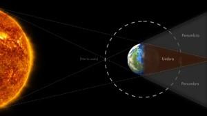 Diagrama eclipse Luna