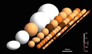 Objetos transneptunianos (TNO) de Herschel