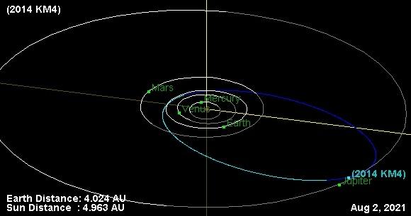 Asteroide 2014 KM4 en 2021