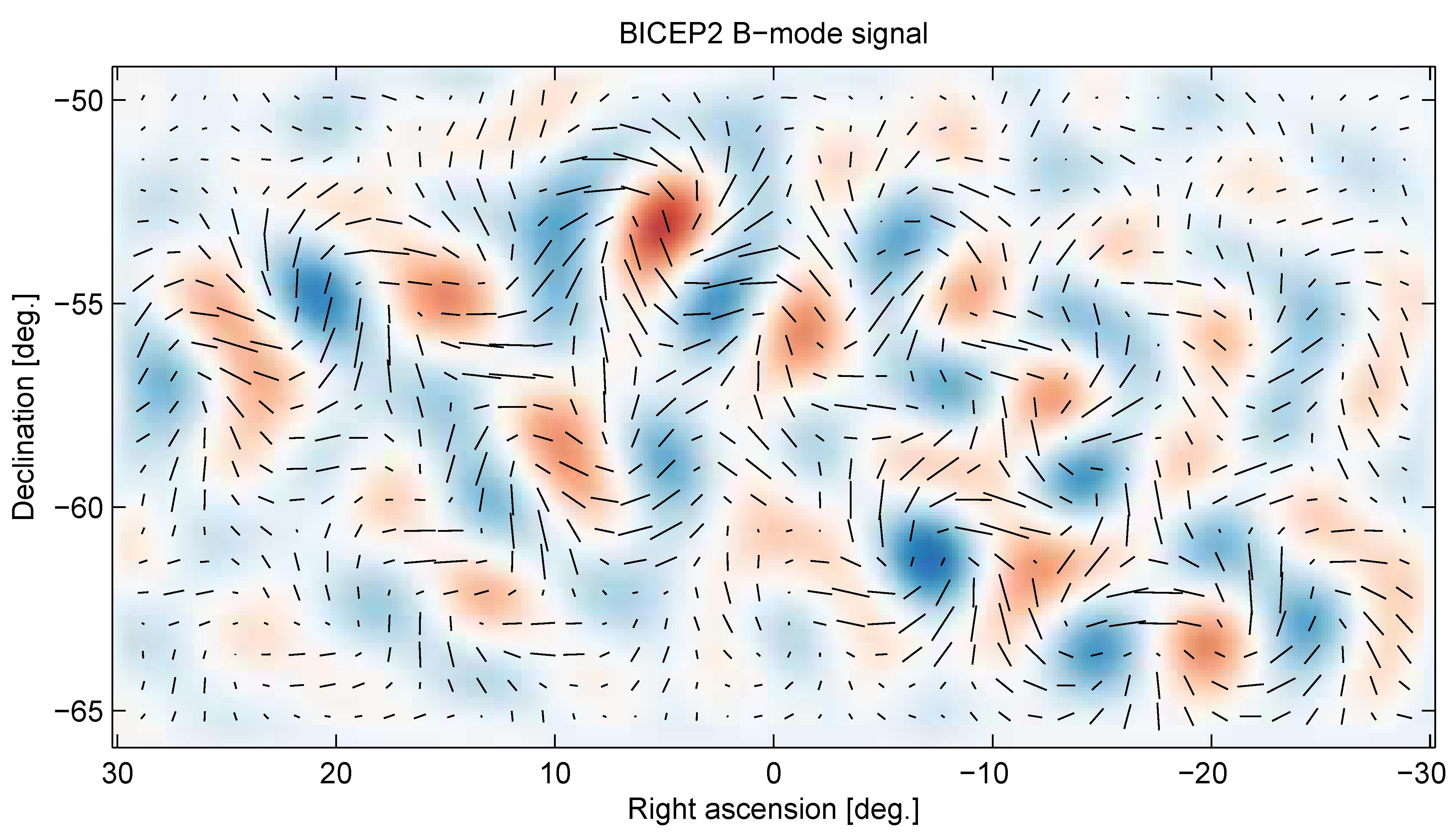Luz polarizada en modo B detectada por el telescopio BICEP2, situado en el polo Sur. El eje y representa la declinación y el eje x la ascensión recta, son las coordenadas utilizadas en astronomía para situar un objeto celeste en el cielo.
