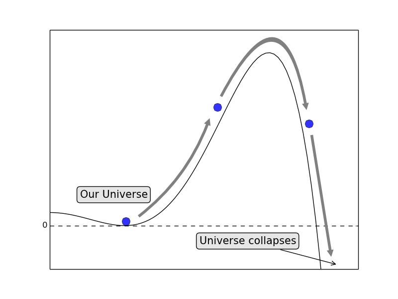 """Gráfico de la energía del campo de Higgs. Nuestro Universo está actualmente en lo que se llama el  """"valle"""" de este campo.  Crédito: Robert Hogan, Kings College London."""