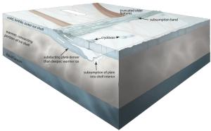Tectónica de placas en Europa