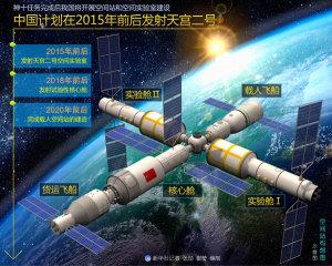Esquema estación espacial china