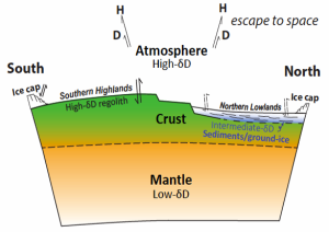 Reservas de agua en Marte