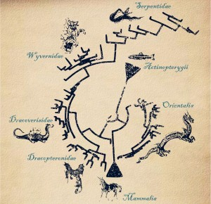 The Dragon Phylogeny. Crédito: www.threadless.com.