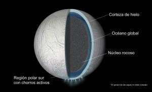 Estructura de Encélado