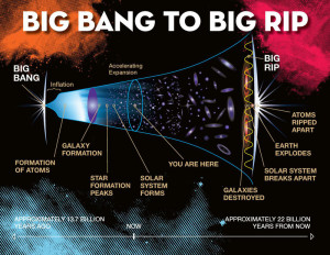 Desde el Big Bang al Big Rip