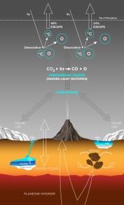 Pérdida de carbono en Marte