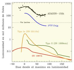 Luminosidad supernova ASASSN-15lh