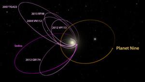 Órbitas de KBOs y Planeta Nueve