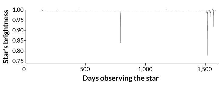 Variación KIC 8462852