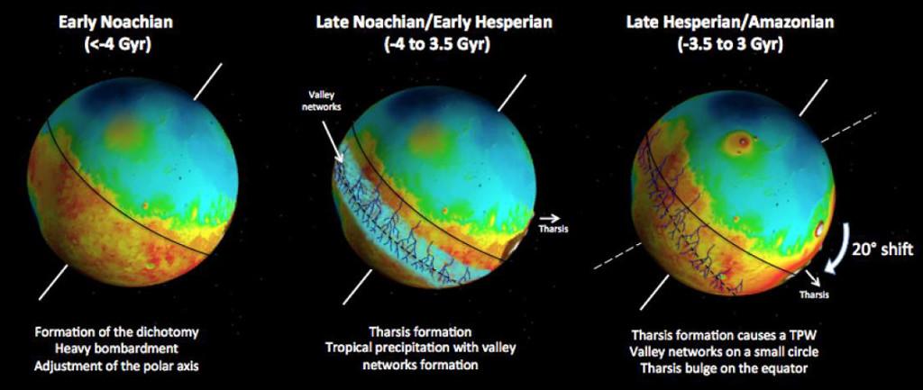 Cronología de Marte