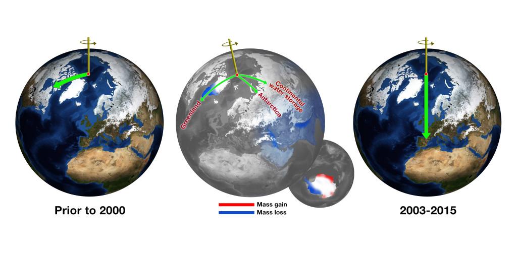 Desvío del eje de rotación de la Tierra