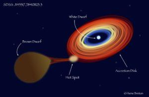 Sistema binario SDSS J143317.78+101123.3