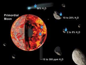 Agua en Luna primitiva