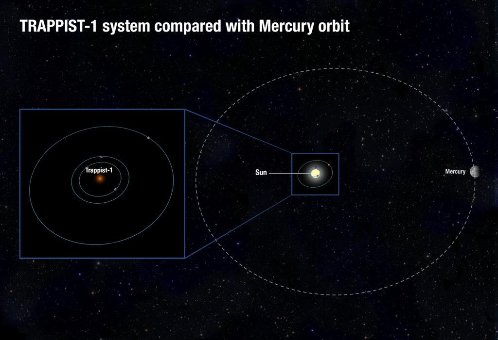 Órbitas sistema TRAPPIST-1