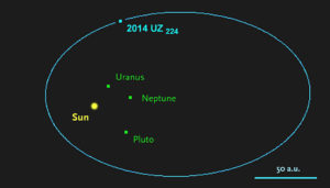 Planeta enano 2014 UZ224