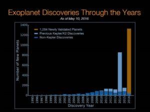 Exoplanetas descubiertos por año