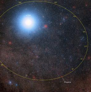 Órbita Próxima Centauri
