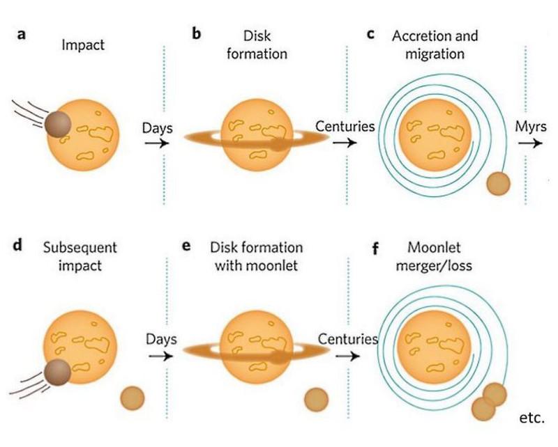 Formación de la Luna por impactos