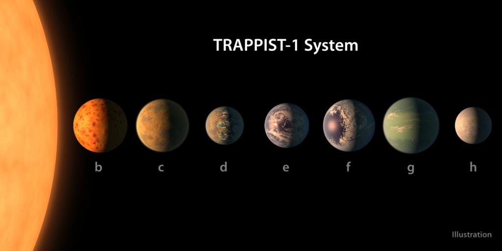 Planetas de TRAPPIST-1