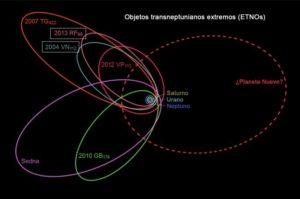 Objetos transneptunianos extremos