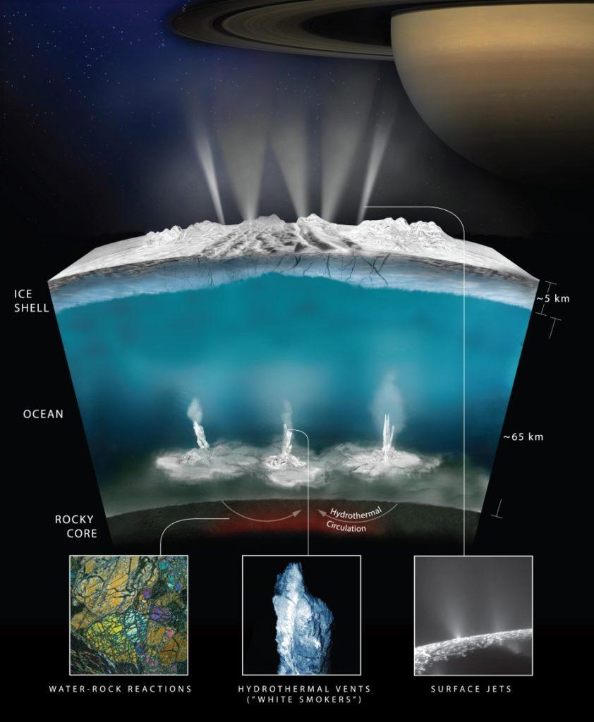 Hidrógeno producido en Encélado