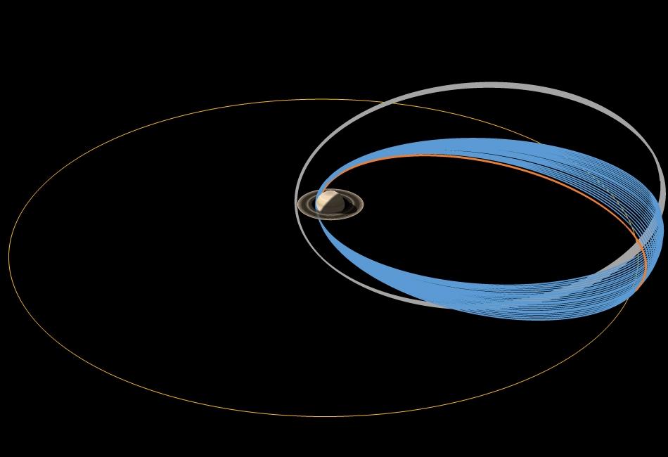 Órbitas finales Cassini