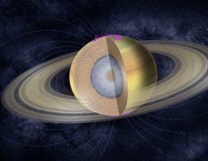 Interior de Saturno y campo magnético