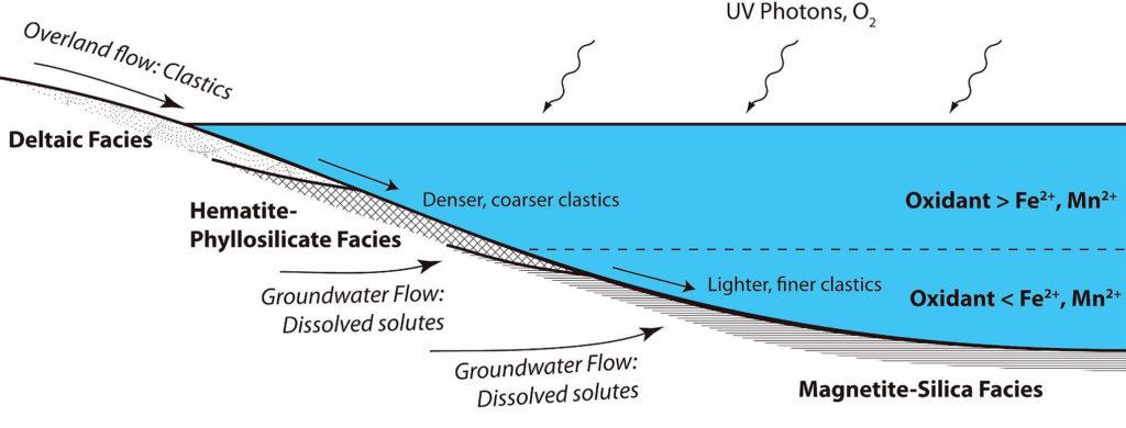 Estratificación lago, cráter Gale