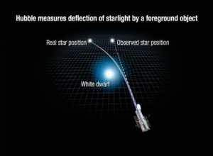 Stein 2051 B desvía luz de estrella