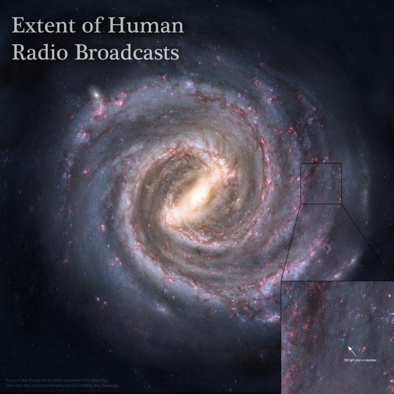 El alcance de las emisiones de radio humanas en la galaxia