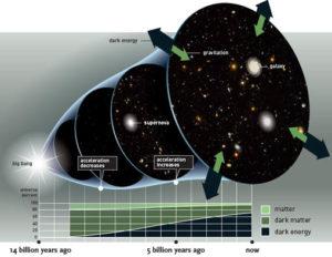 Aceleración cósmica