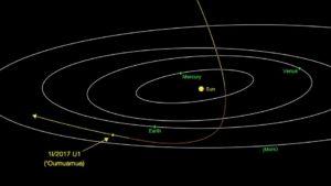 1I/2017 U1 ('Oumuamua)