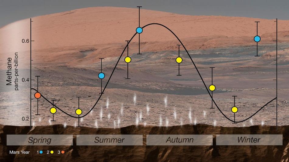 Resultado de imagen de Material orgánico antiguo en Marte - metano