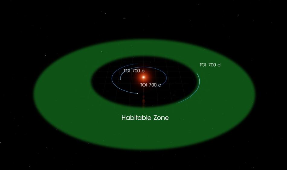 Zona habitable TOI 700