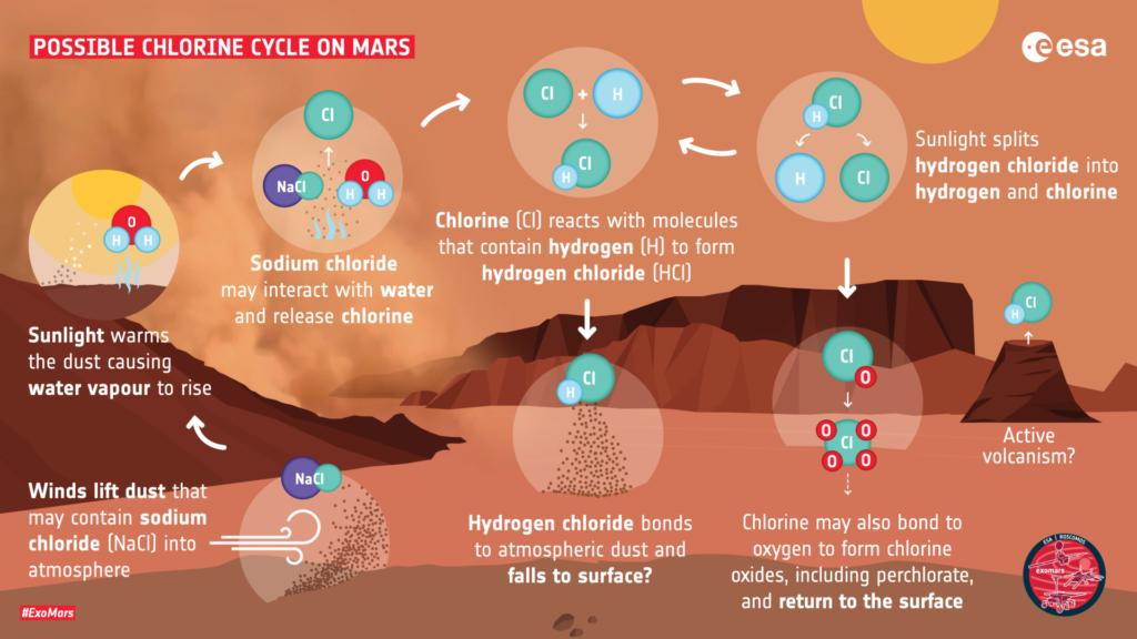 Cloruro de hidrógeno en Marte